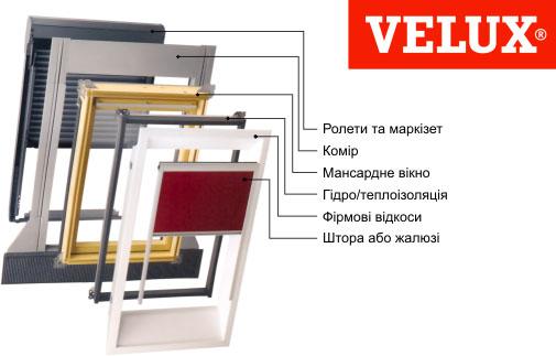 Комплектаційні складові мансардних вікон Velux (Велюкс)