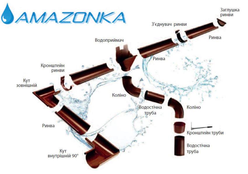 Схематична будова елементів металевої водостічної системи Amazonka (Амазонка)