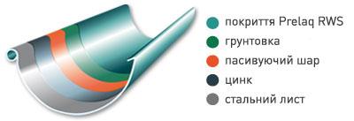 Будова покриття металевої водостічної системи Struga (Струга)